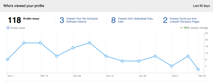 Who's Viewed Your Profile – Viewer Data for the last 90 days